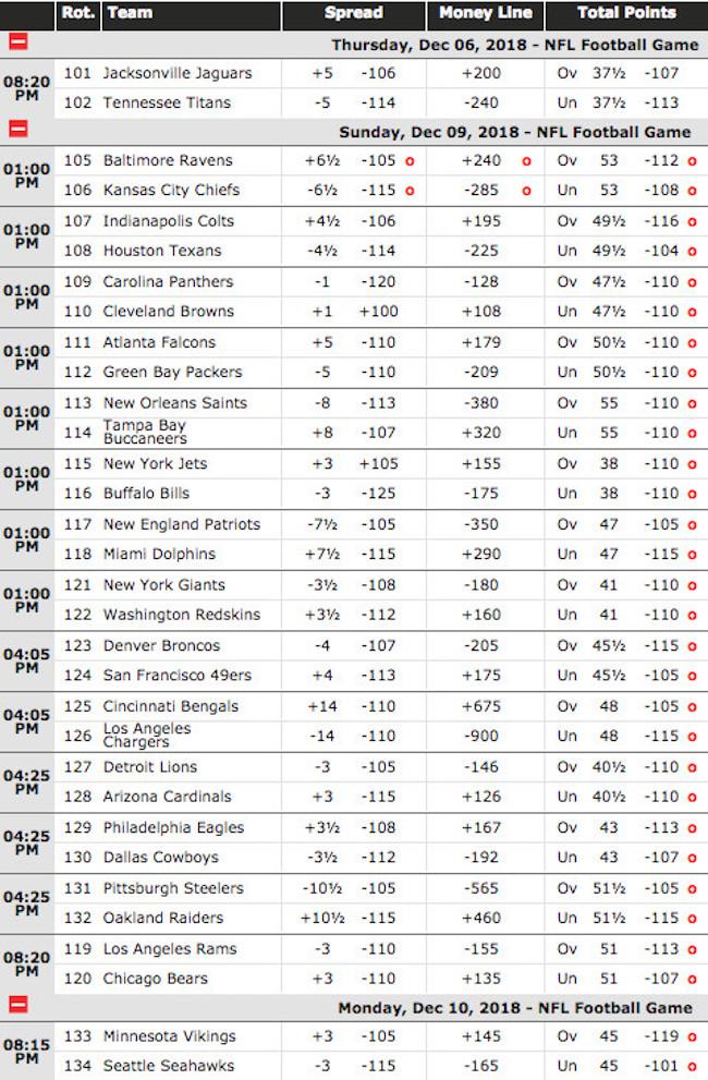 Current NFL Week 14 Odds at BetOnline