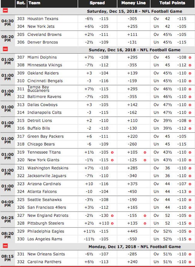 NFL Week 15 Current Odds at BetOnline