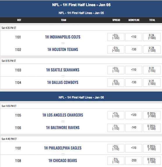 NFL 2019 Wildcard Weekend First Half Lines at MyBookie