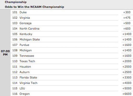 Current NCAA Basketball 2019 Championship Odds at SportsBetting.ag