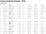 Arizona Cardinals Results 2018