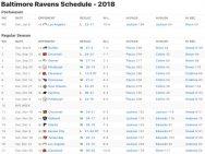 Baltimore Ravens Results 2018