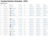 Carolina Panthers Results 2016