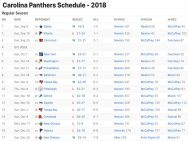 Carolina Panthers Results 2018