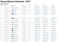 Denver Broncos Results 2017