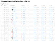Denver Broncos Results 2018