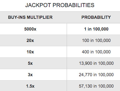 Jackpot Probabilities for BetOnline Poker Tournament Promotion
