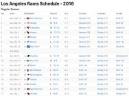 Los Angeles Rams Results 2016