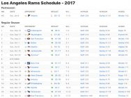 Los Angeles Rams Results 2017