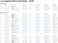 Los Angeles Rams Results 2018