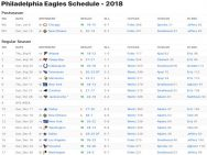 Philadelphia Eagles Results 2018