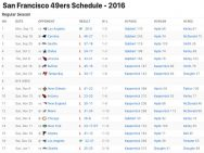 San Francisco 49ers Results 2016