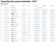 Tampa Bay Buccaneers Results 2017