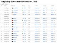 Tampa Bay Buccaneers Results 2018