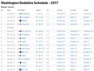 Washington Redskins Results 2017