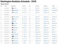 Washington Redskins Results 2018