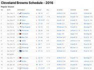 Cleveland Browns Results 2016