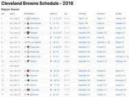 Cleveland Browns Results 2018