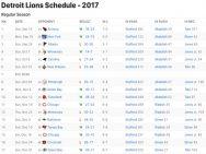 Detroit Lions Results 2017