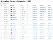 Green Bay Packers Results 2017