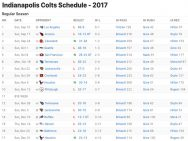 Indianapolis Colts Results 2017