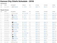 Kansas City Chiefs Results 2016