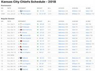 Kansas City Chiefs Results 2018