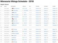 Minnesota Vikings Results 2018