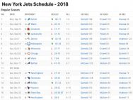 New York Jets Results 2018