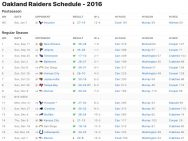 Oakland Raiders Results 2016