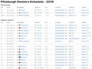 Pittsburgh Steelers Results 2016