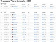 Tennessee Titans Results 2017