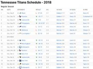Tennessee Titans Results 2018