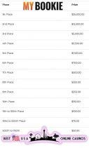 MyBookie 2021 MyBracket Prize Amounts